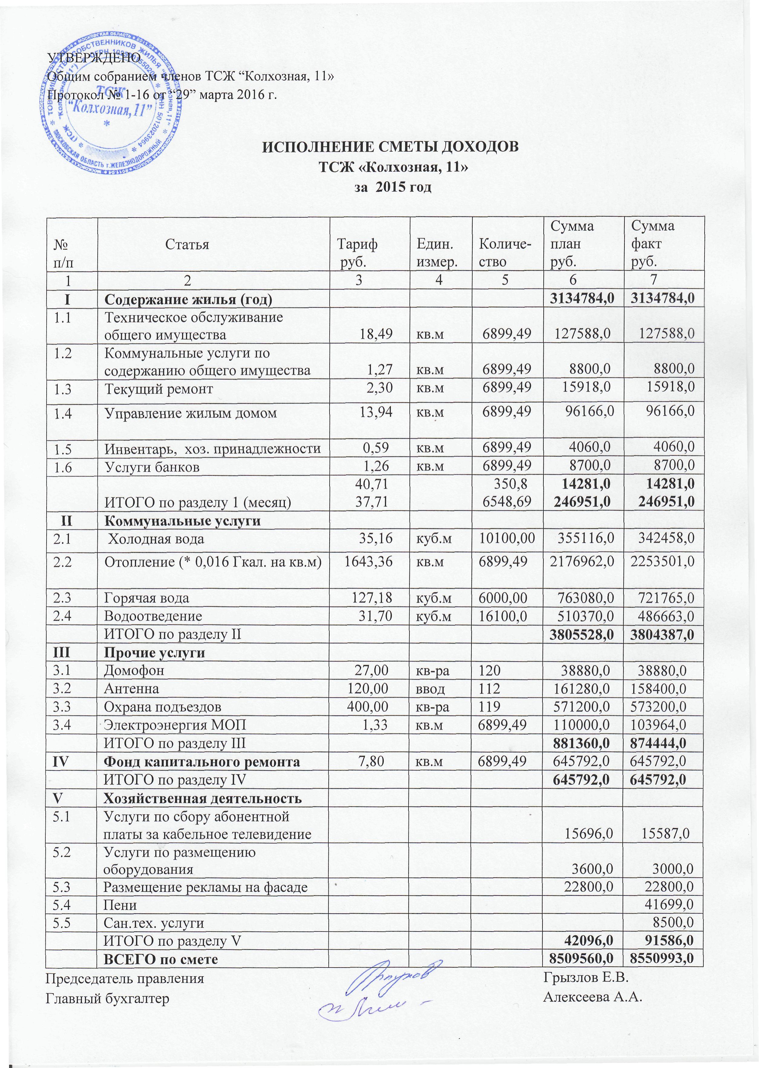 Смета доходов и расходов некоммерческой организации. Образец 2018 года.